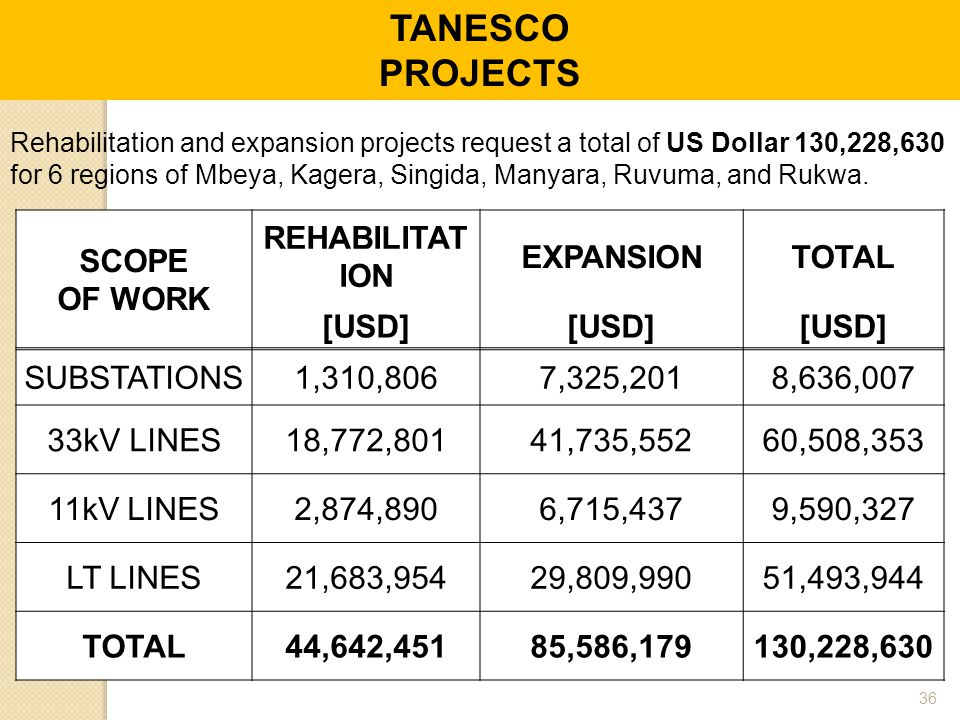 TANESCO PROJECTS SCOPE OF WORK REHABILITATION EXPANSION TOTAL [USD]